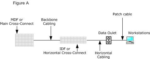 mdf to backbone cabling